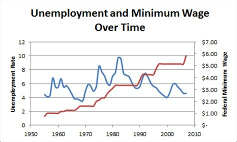 unemployment effect on gdp what is the effect of raising the minimum wage quora