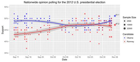 2012 election surveys analyses file nationwide opinion polling for the united states