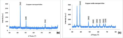 xrd pattern of copper oxide nanoparticles facile synthesis of size tunable copper and copper oxide