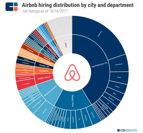 airbnb jobs airbnb strategy teardown ahead of potential ipo airbnb