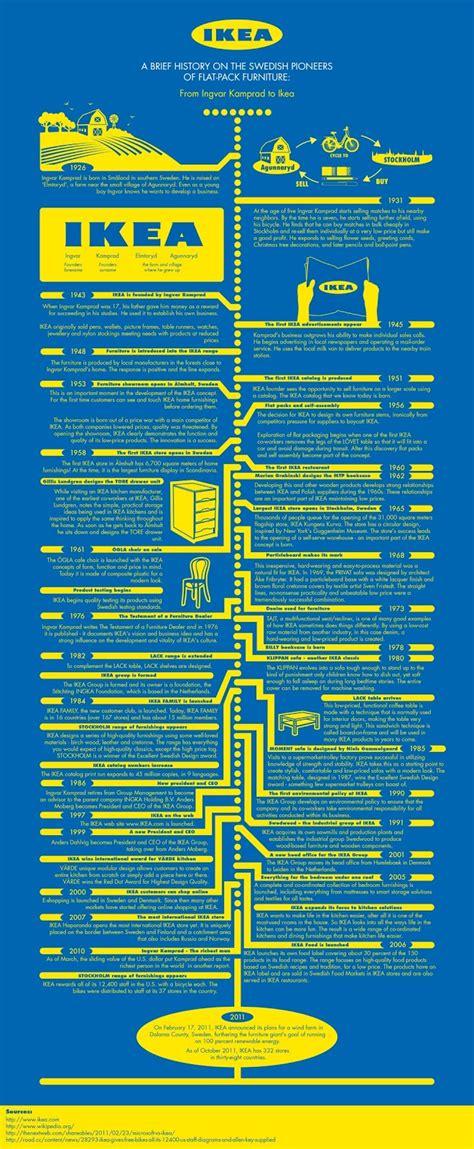 ikea company brian lobeda blog l5 infographic module research