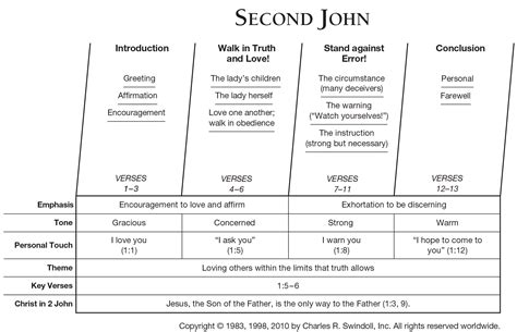 themes in book of john book of second john overview insight for living ministries