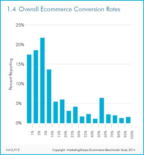 the average website conversion rate by industry updated