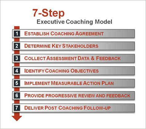 executive coaching plan template performance coaching talent development in business