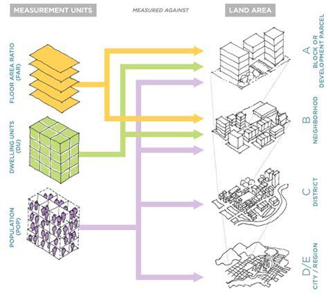 layout and density of building measuring density tratar de entender los tipos de