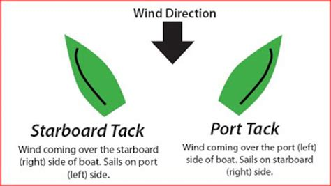 port side vs starboard montreal sailing racing rules for beginners 1 starboard