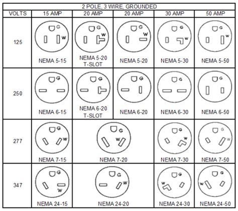 nema types wiring diagram symbol charts geometric characteristic