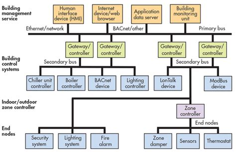 building automation system wiring diagram free