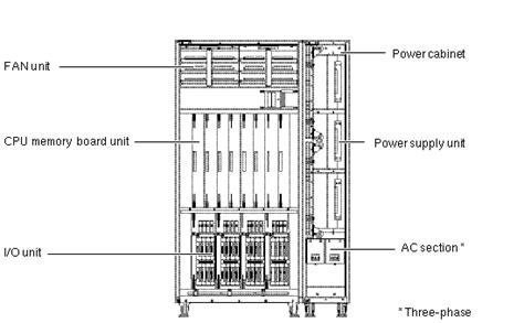 Server Rack Parts by System Overview