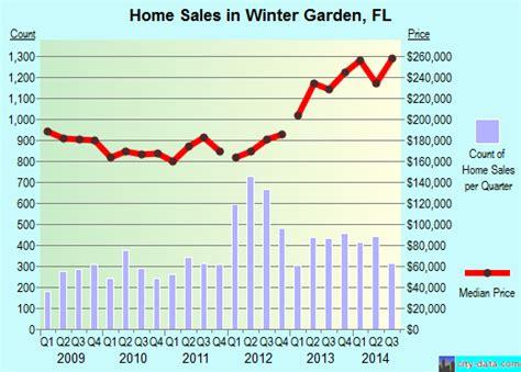 winter garden fl demographics winter garden florida fl 34787 profile population