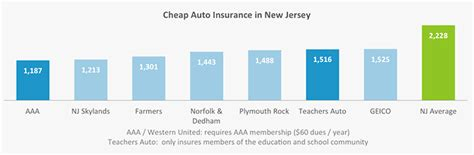 Cars With Cheapest Insurance Rates by Who Has The Cheapest Car Insurance In New Jersey