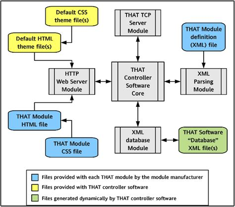 software block diagram exles that that software