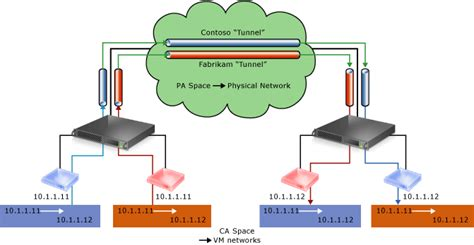 conceptual network diagram hyper v network virtualization technical details in