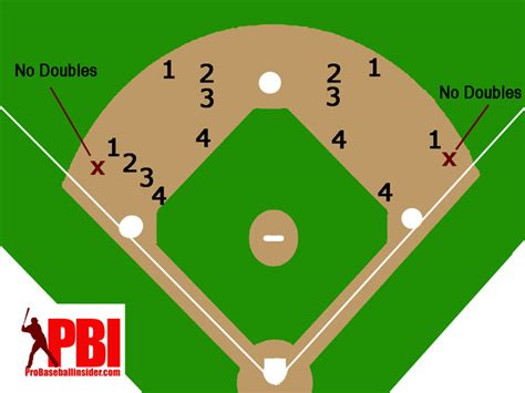 baseball infield diagram baseball diagram clipart best