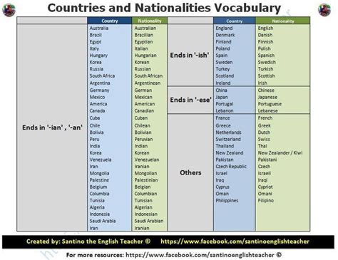 country in translation countries and nationalities vocabulary esl efl in