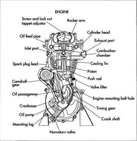 basic 4 stroke engine components diagram basic free