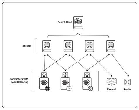 Different Types Of Sofas components of a splunk enterprise deployment splunk