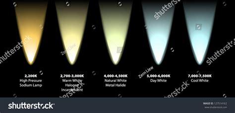 halogen color temperature kelvin colour temperatures different light sources stock