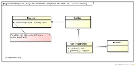 design pattern builder pv gomes developer design pattern builder no php