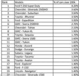 List Of Cars With Pictures New Study Shows What Cars Last For More Than 200 000