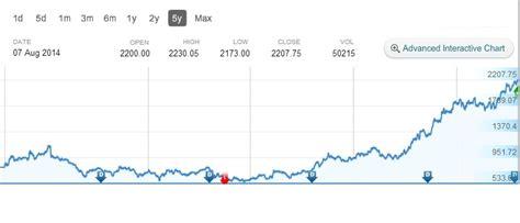 stock price tech mahindra tech mahindra limited best stock to buy in 2014