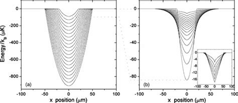 pattern formation in cold atoms computer generated holography for ultracold atoms cold