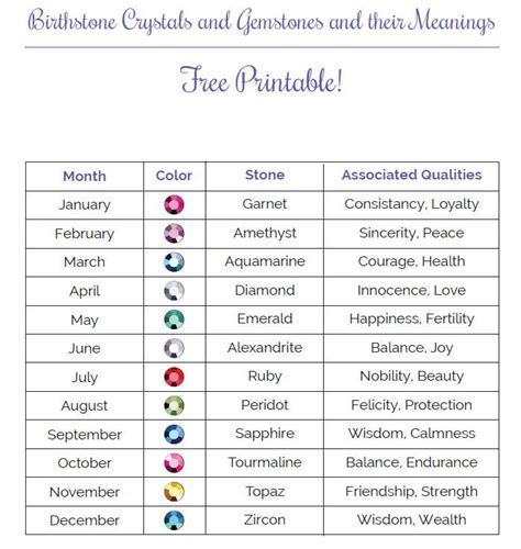 birthstones by month and color and meaning reanimators monthly birthstone printable guide allfreejewelrymaking