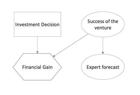 influence diagram influence diagram software