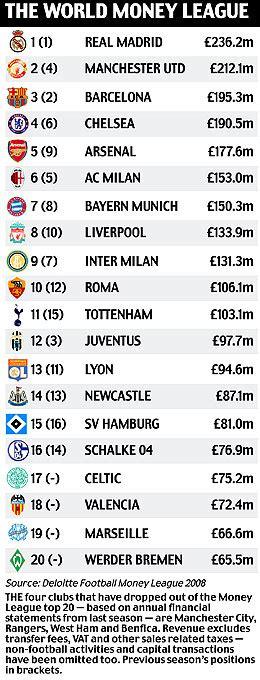 epl table list man utd trail real madrid in world football wealth league
