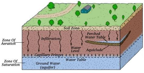 where is the water table located usc viterbi of engineering the voyage of the