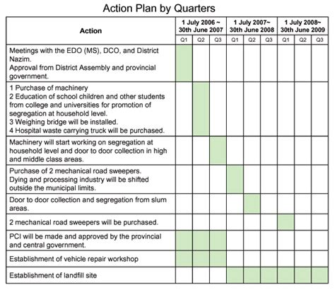 business ideas your plan and business actions plan business report574 web fc2