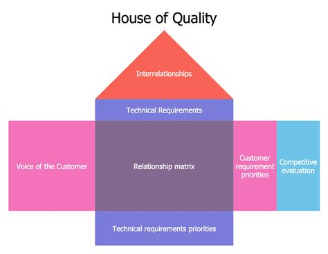 house of quality house of quality solution conceptdraw com