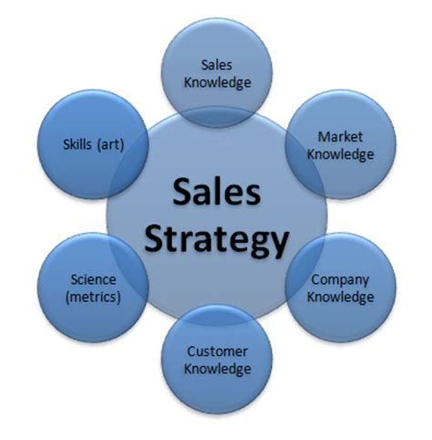 the ultimate selling story cut through the marketing clutter forge a powerful bond with your market and set up the sale using the s journey of story selling books what are sales strategies 171 at unitedworld