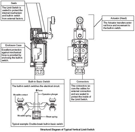 28 westlock limit switch wiring diagram