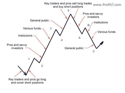 the psychology of swinging elliott wave theory principles patterns explained