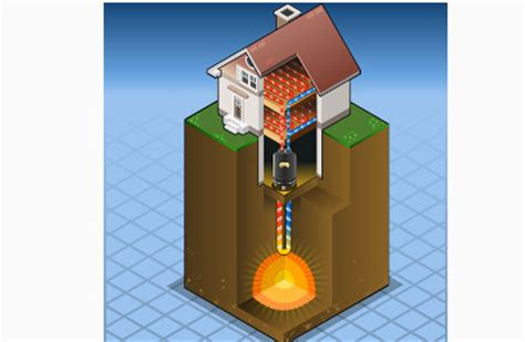 geothermal heat energy q u003e geothermal heat pumps