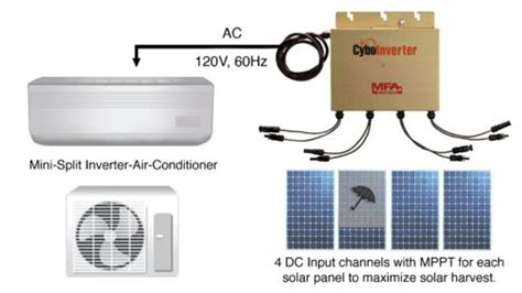 Can Solar Power Run Central Air - cyboenergy releases battery less grid solar inverter