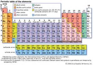 j 178 h element 119 kariodisonium history of periodic table