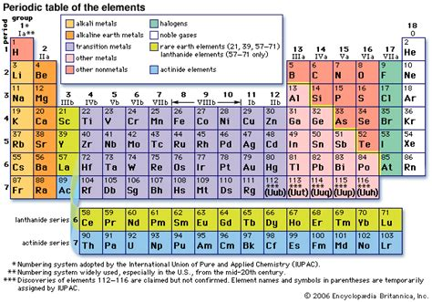 Periodic Table With Elements by Free For You