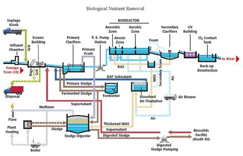 wastewater treatment process businessprocess