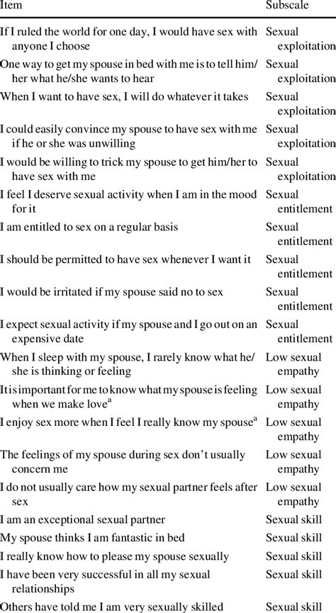 Sexual Narcissism Scale for marriage | Download Table