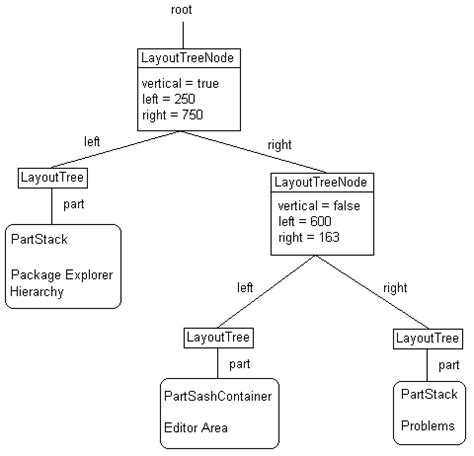 eclipse layout exles inside the workbench a guide to the workbench internals