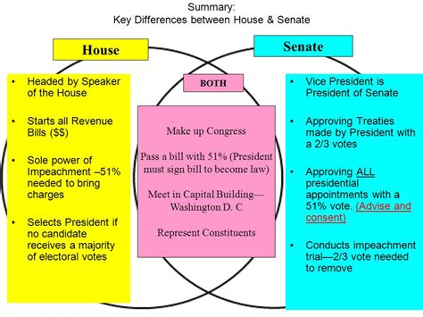 difference between house of representatives and senate differences between the house of representatives and the senate 28 images american