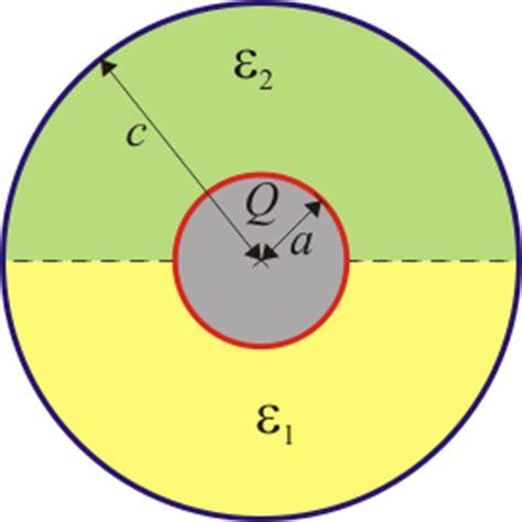 condensador esferico con dos dielectricos archivo esferas2dielectricos png