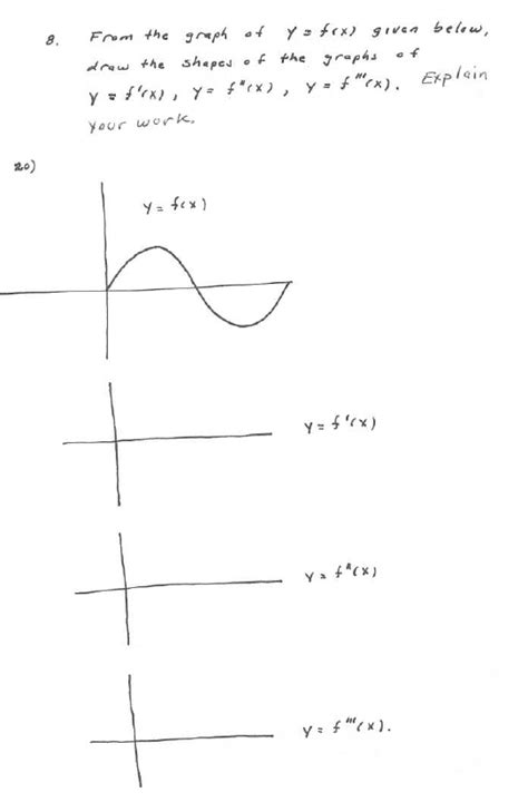 Drawing F X Graph by Solved From The Graph Of Y F X Given Below Draw The Sha