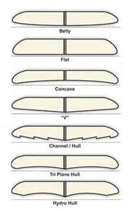 Skimboard Template by Bottom Contour Essential Surfing