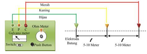 Alat Ukur Listrik 3 Phase 4 langkah cara mengukur grounding listrik pembumian