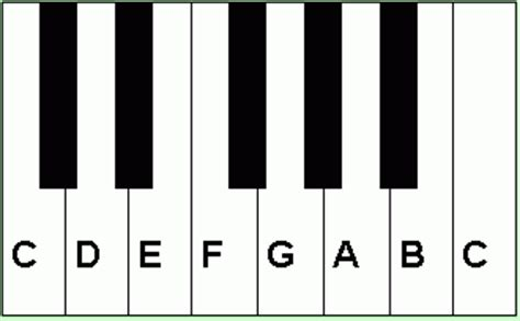 keyboard layout music keys من المهم ملاحظة ان لون المفتاح او طوله ليس له أي أهمية