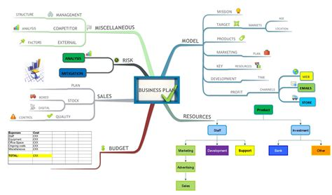 Mind Mapping in Leadership with Justin Miles   iMindMap