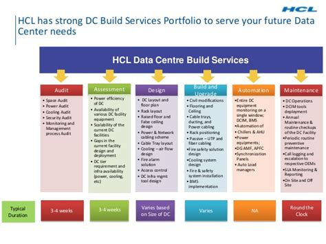 design framework for building services data centre build services framework